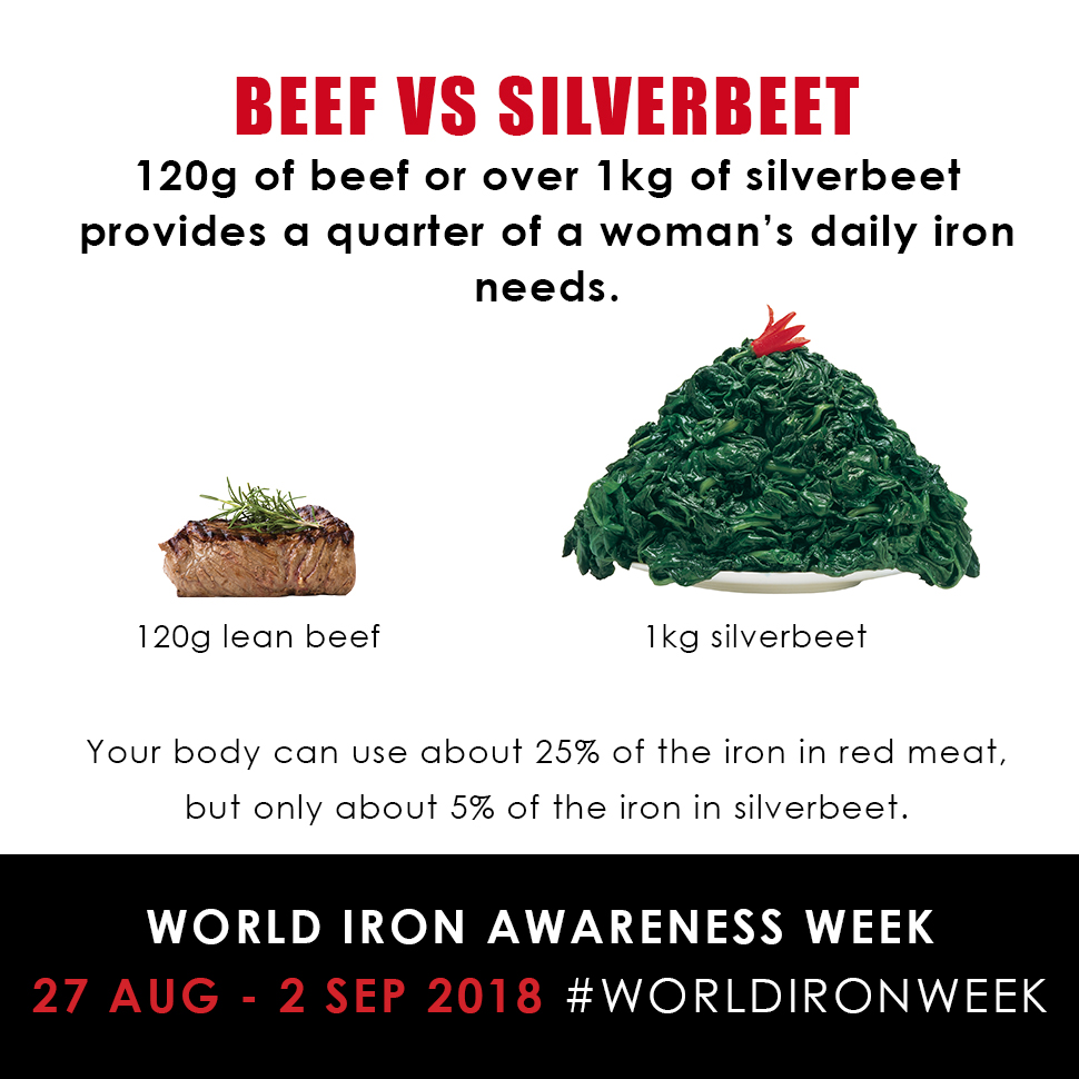 World Iron Awareness week