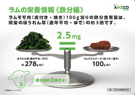 貧血予防に!鉄分が多く含まれるラムもも肉や牛もも肉について
